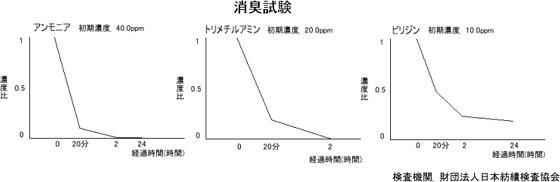 檜(ヒノキ)の香り 森林パワー U-ひのき500ml